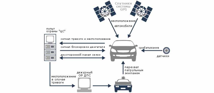 GPS-Маяки с сервисом групп реагирования для слежения за авто с абонентской платой