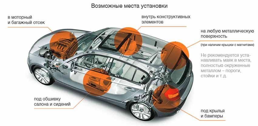 Возможные места установки GPS маячков слежения в авто.