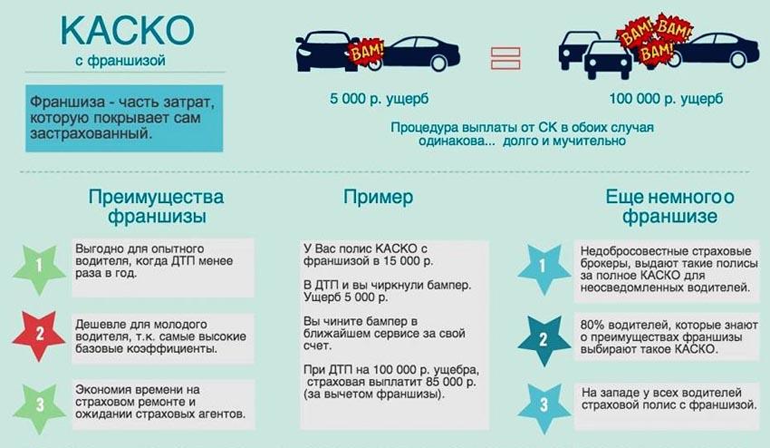 Страховой полис КАСКО с Франшизой - преимущества